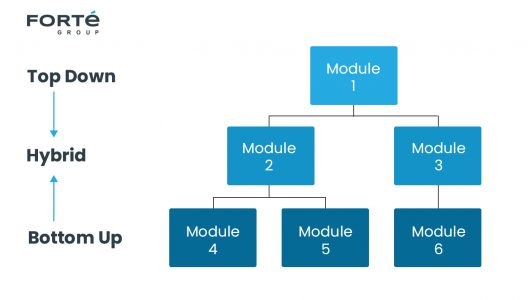 Integration testing methods diagram