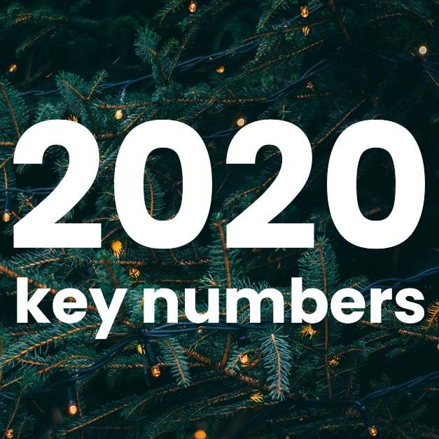 2020 Forte Group Recap: Key Numbers