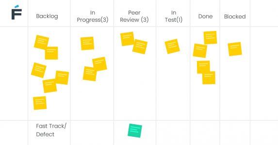Kanban software development model scheme