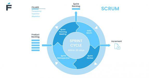 Scrum software delivery model scheme